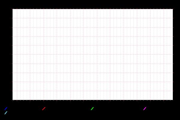 Temperatur Telia senaste timmarna